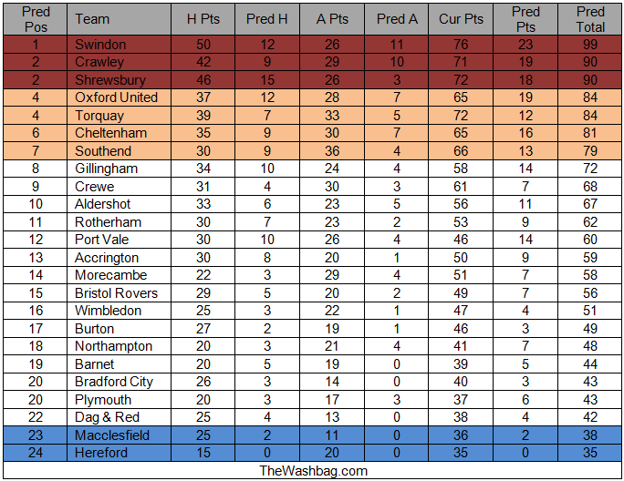 Predicted Table 2012.03.27