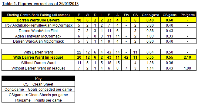 Darren Ward - Defence Comparison