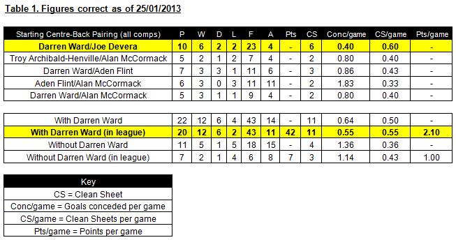 Darren Ward - Defence Comparison