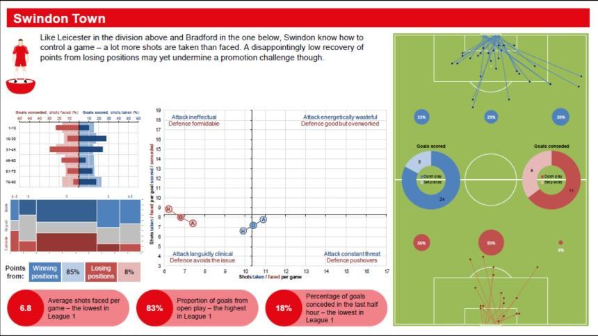 Swindon team report