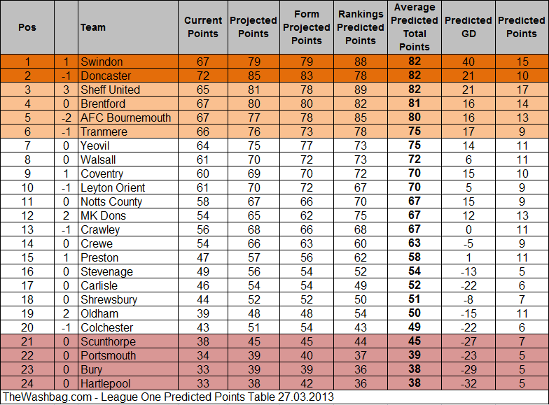 2013.03.27 Predicted Points Table