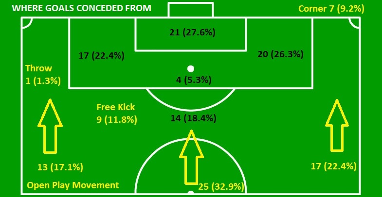 PDC Review - Goal Conceded Position