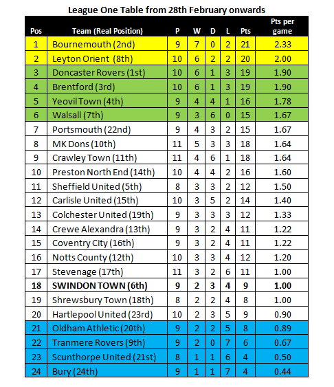 2013.04.13 League One Table Since Kevin MacDonald Joined