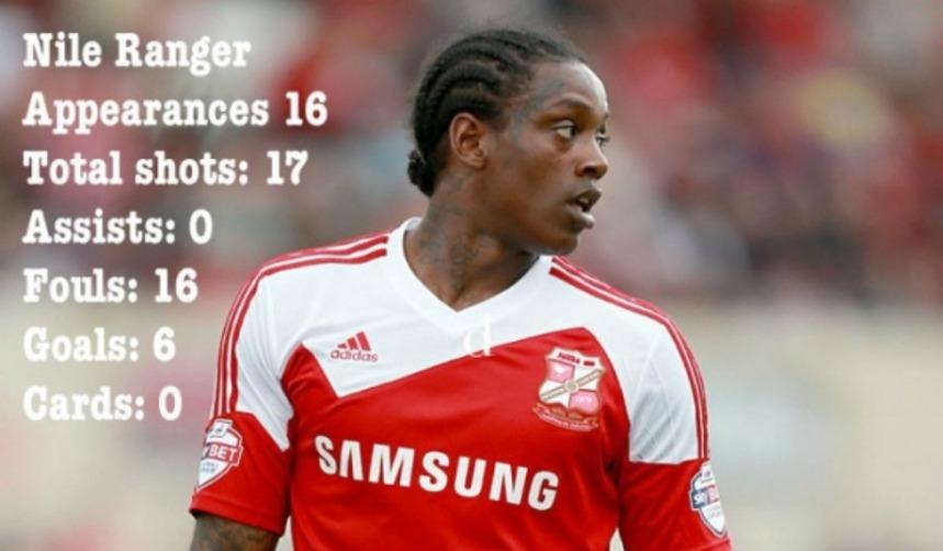 Nile Ranger Swindon striker stats