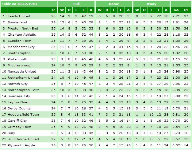 1963-64 December Table
