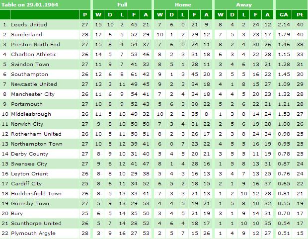 1963-64 January Table