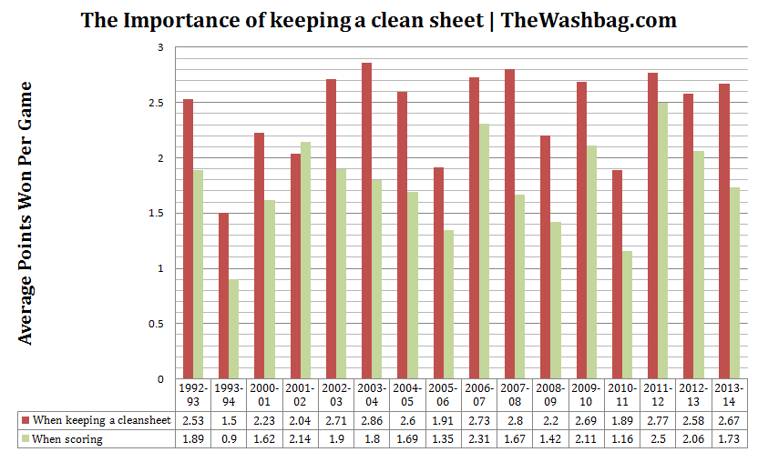 2014.01.18 Importance of the cleansheet