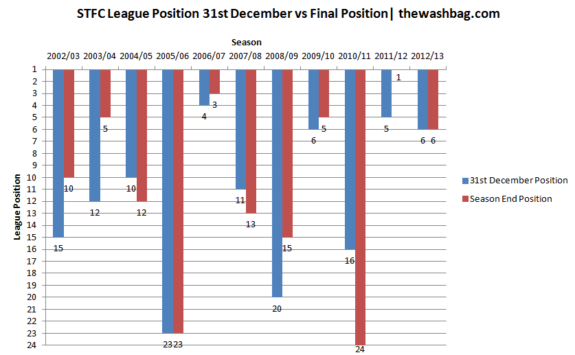 2014.01 League Positions