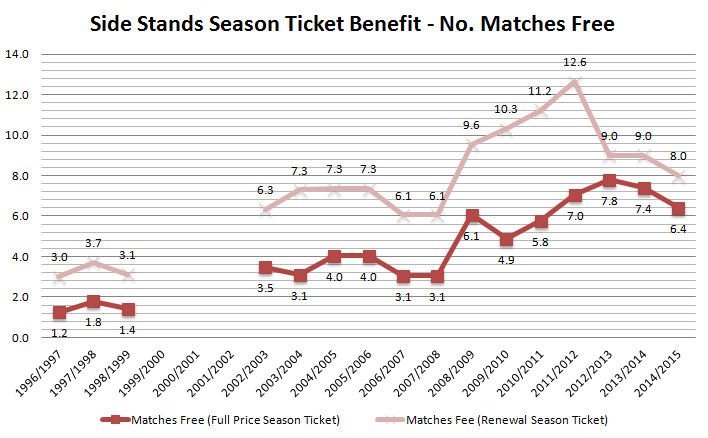 2014-15 Season Tickets Matches Free