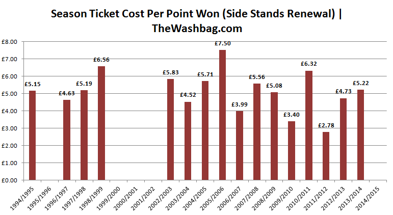 2014-15 ST Cost Per Point