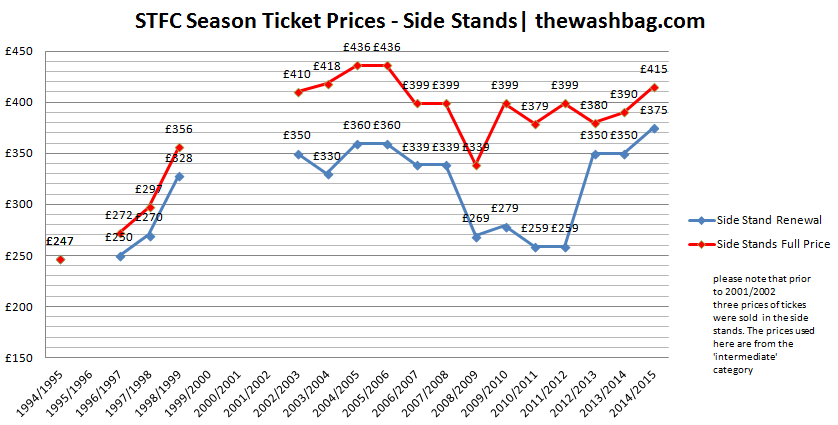 2014-15 ST Prices Side Stands