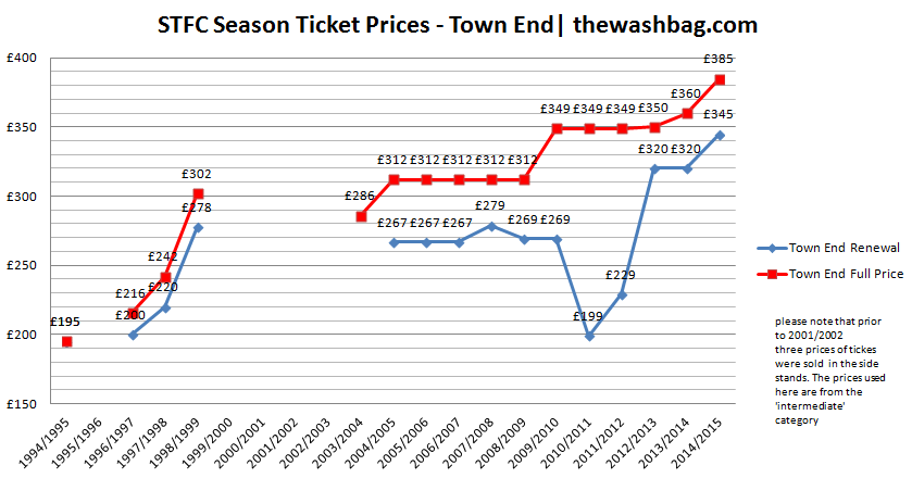 2014-15 ST Prices Town End