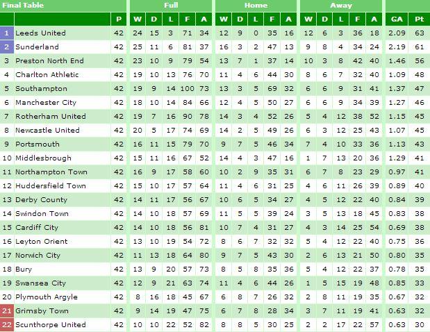 1963-64 April Table