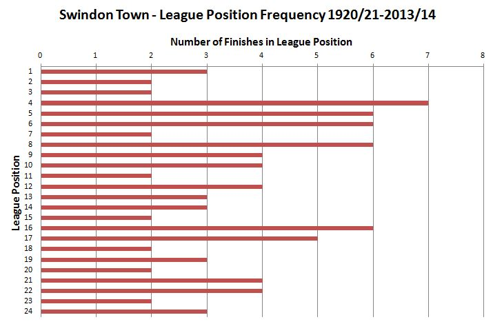 2014.08.05 League Position Frequency
