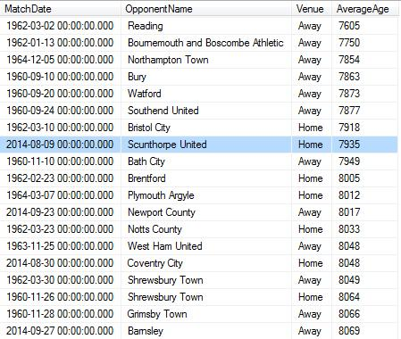 The youngest Swindon Town starting elevens by average age – supplied by www.swindon-town-fc.co.uk