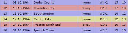 1964-65 October Results