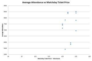 Average Attendance vs Matchday Ticket Price