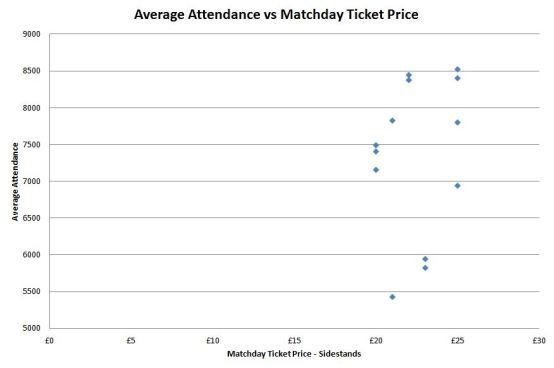Average Attendance vs Matchday Ticket Price