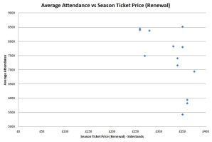 Average Attendance vs Season Ticket Renewal Price