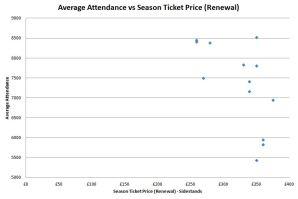 Average Attendance vs Season Ticket Renewal Price