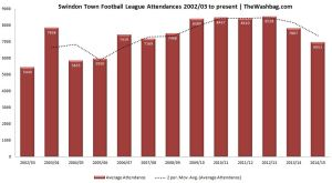 Average Attendance 2002/03 to present