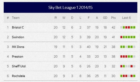 2014-15 Table 20 Games