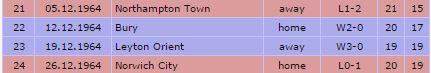 1964-65 December Results