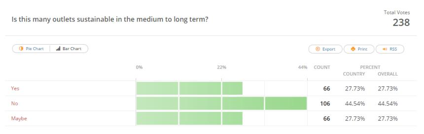 Media Poll Q6