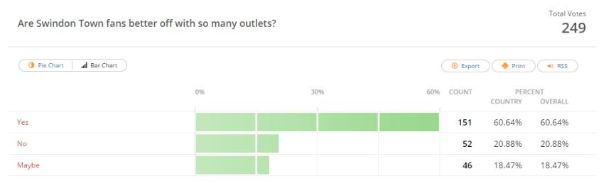 Media Poll Q7