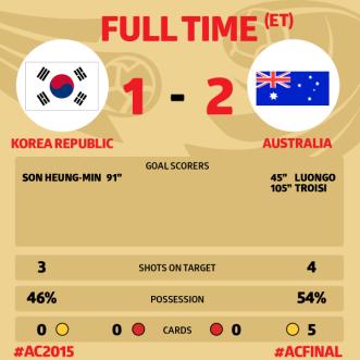 Massimo Luongo Asia Cup Scoreline