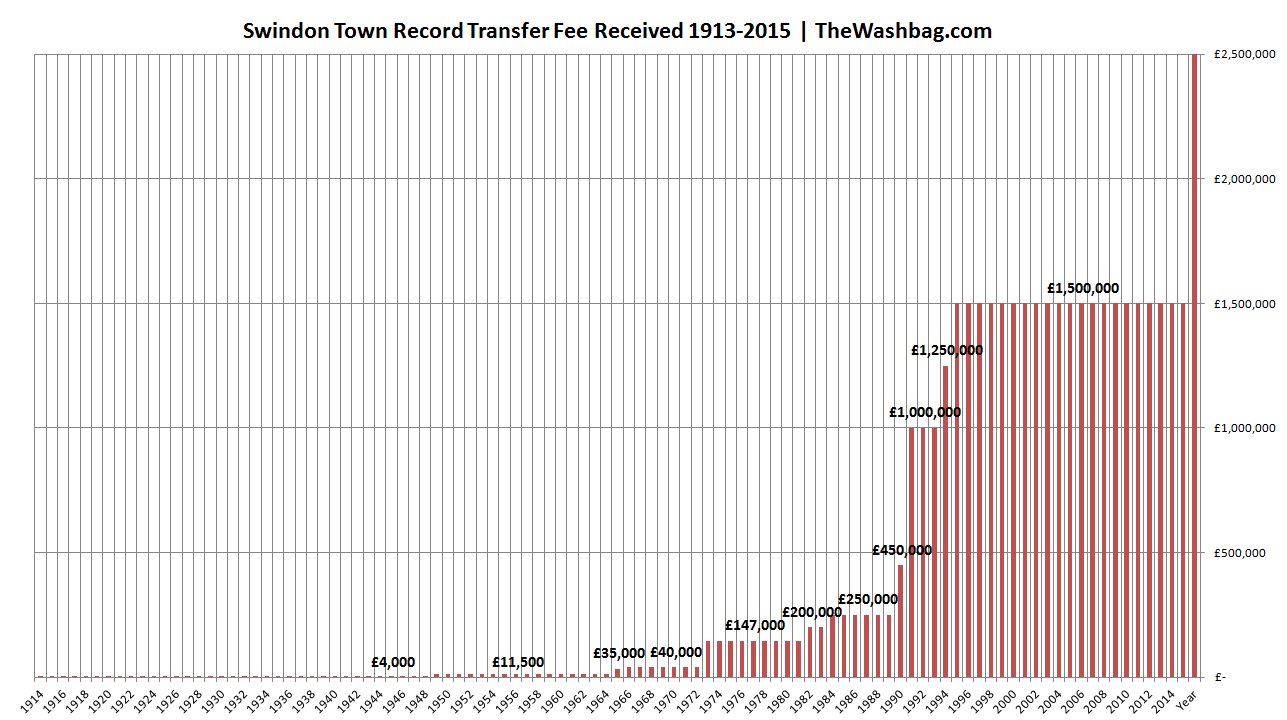 Record Transfer Fees