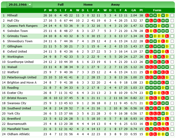 1965-66 January Table