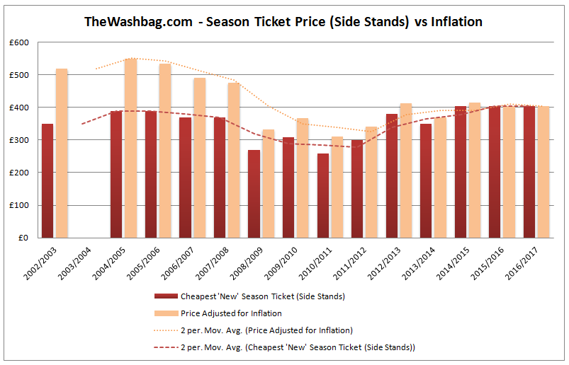 Season Ticket Prices - Side Stands Inflation