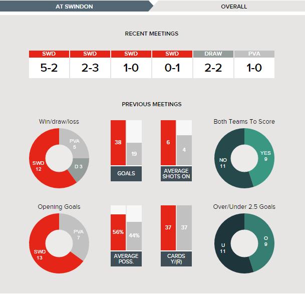 Swindon v Port Vale - Fixture History Overall