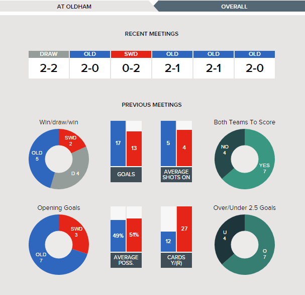 oldham-v-swindon-fixture-history-at-oldham