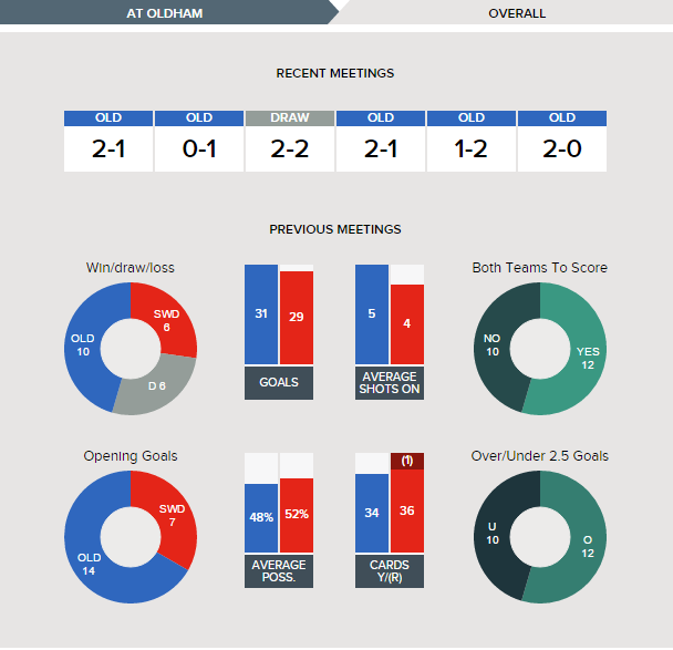 oldham-v-swindon-fixture-history-overall