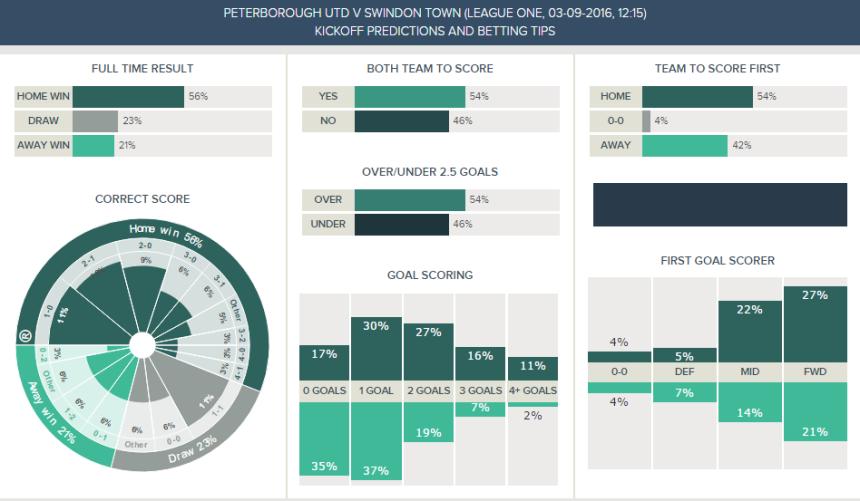 Peterborough v Swindon - Kickoff Predictions