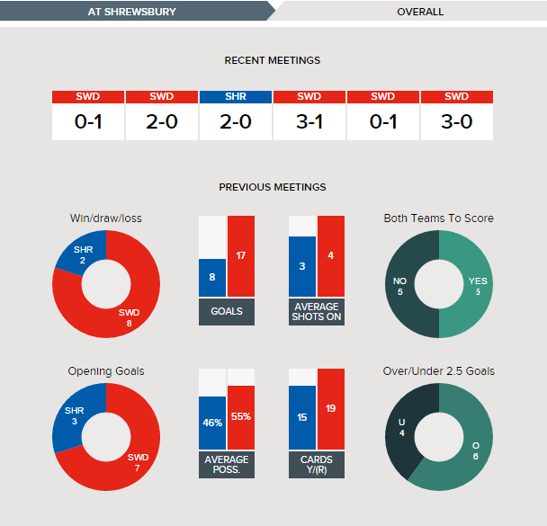 shrewsbury-v-swindon-fixture-history-overall