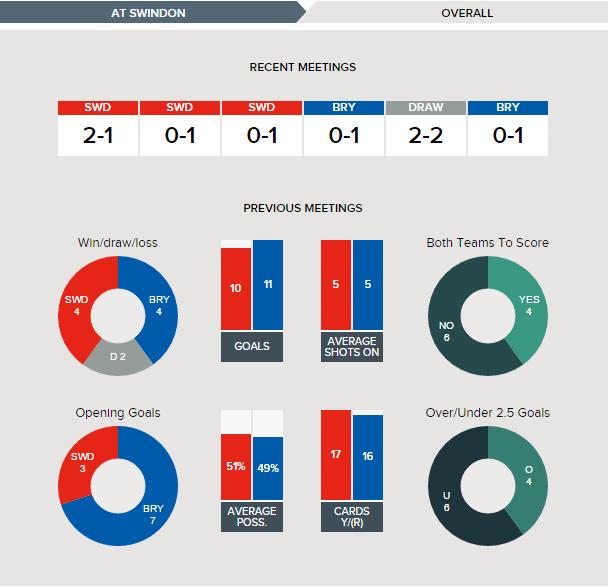 swindon-v-bury-fixture-history-overall