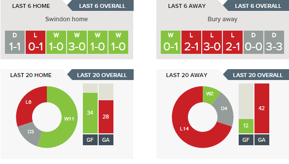 swindon-v-bury-recent-form-h-v-a
