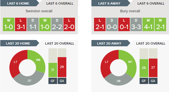 swindon-v-bury-recent-form-overall