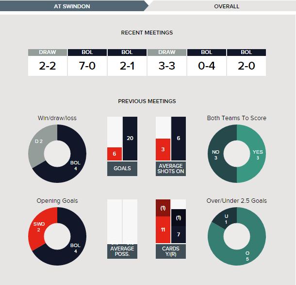 swindon-v-bolton-fixture-history-overall