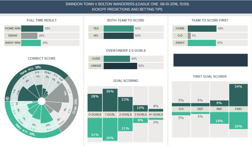 swindon-v-bolton-kickoff-predictions