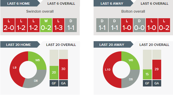swindon-v-bolton-recent-form-overall