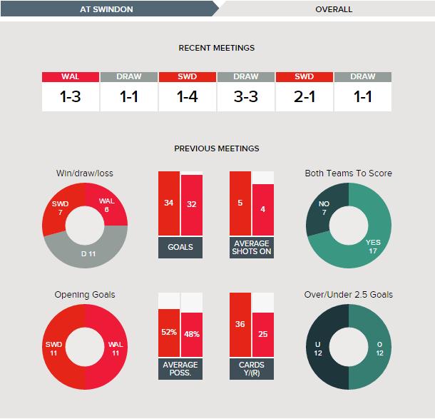 swindon-v-walsall-fixture-history-overall