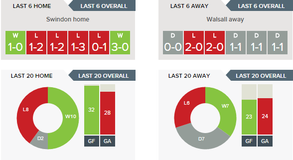 swindon-v-walsall-recent-form-h-v-a