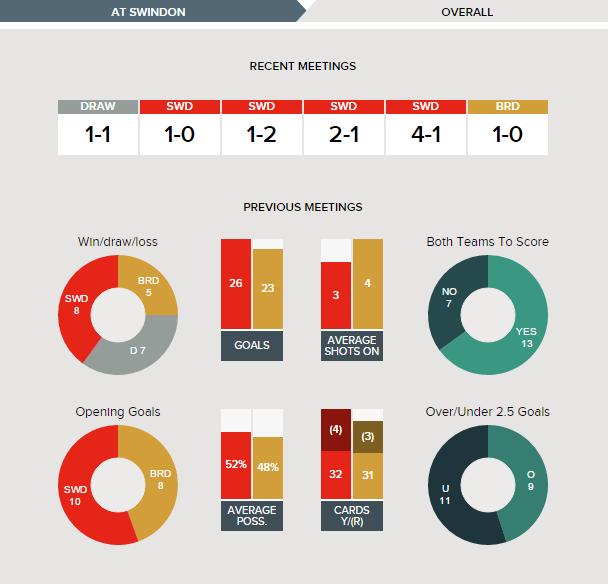 swindon-v-bradford-fixture-history-overall