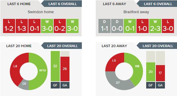 Swindon Town vs Bradford City: Form Guide & Stats | The Washbag
