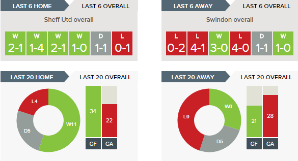 sheff-utd-v-swindon-recent-form-overall