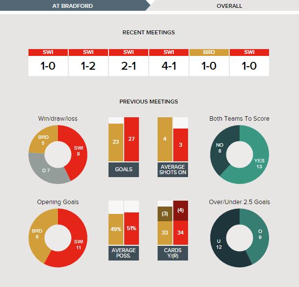 Bradford City vs Swindon Town: Form Guide & Stats | The Washbag